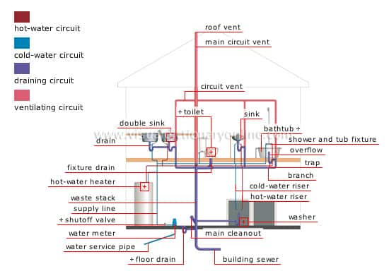 How does plumbing work diy home improvement - How to run plumbing collection ...