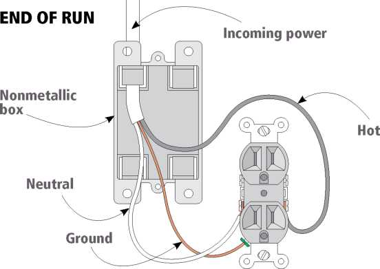 Cool Wiring An Outlet How To Replace It Diy Home Improvement Wiring Cloud Hisonuggs Outletorg